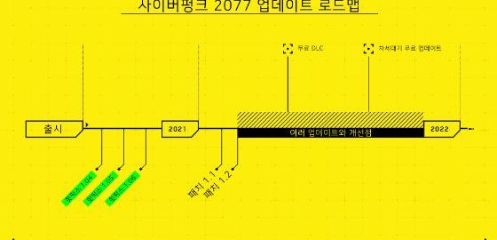 사이버펑크 2077, 차세대 버전은 올 하반기